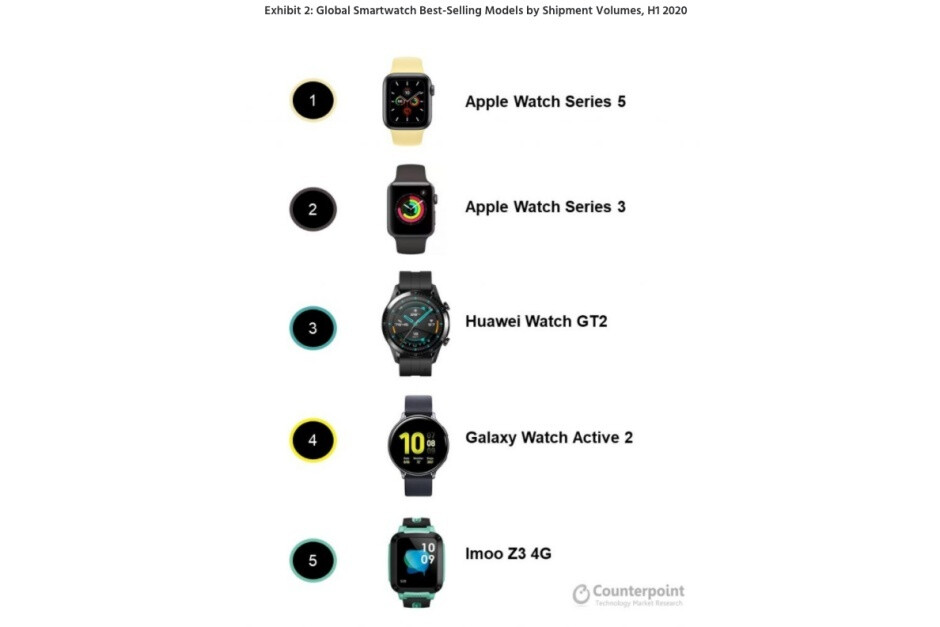 Apple had the world's two best-selling smartwatches in H1, Garmin topped Huawei and Samsung