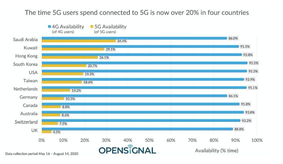 T-Mobile and AT&T are largely to blame for another terrible US 5G speed report