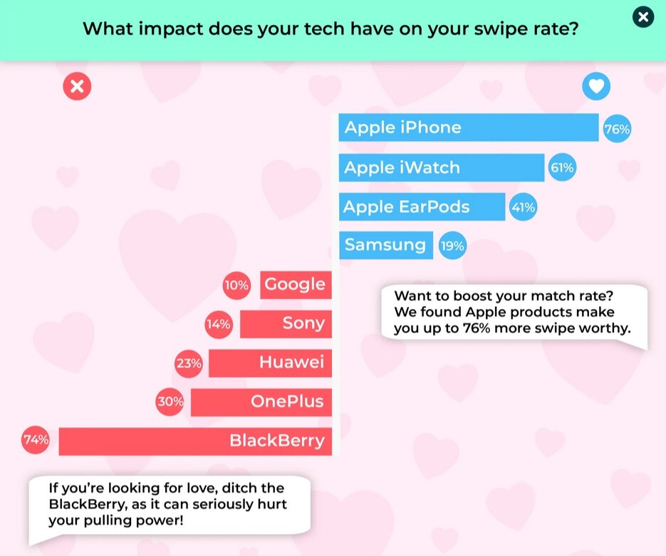 A study shows that owning an iPhone gives you a better chance of scoring a date - Study shows that you'll practically never date if you own this phone
