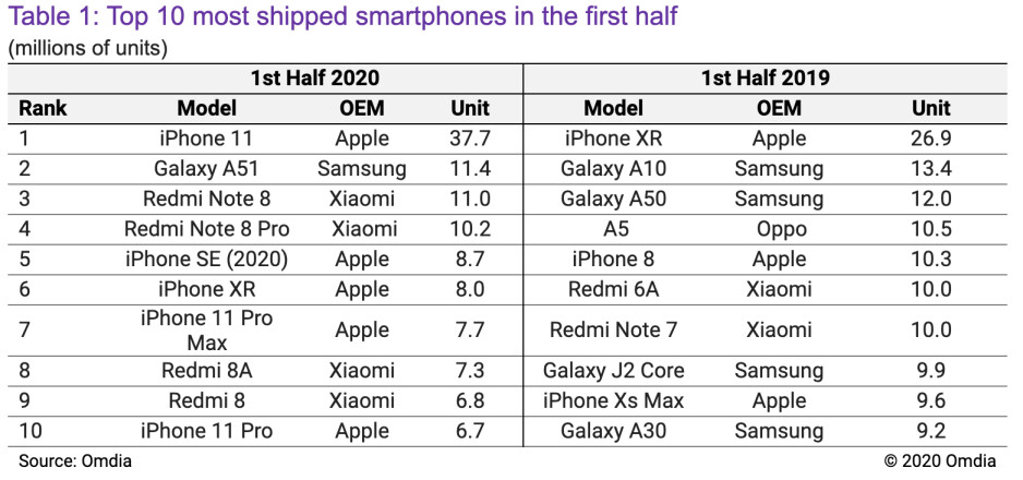 iPhone 11 was the best selling phone in the world so far in 2020 and no other phone came even close