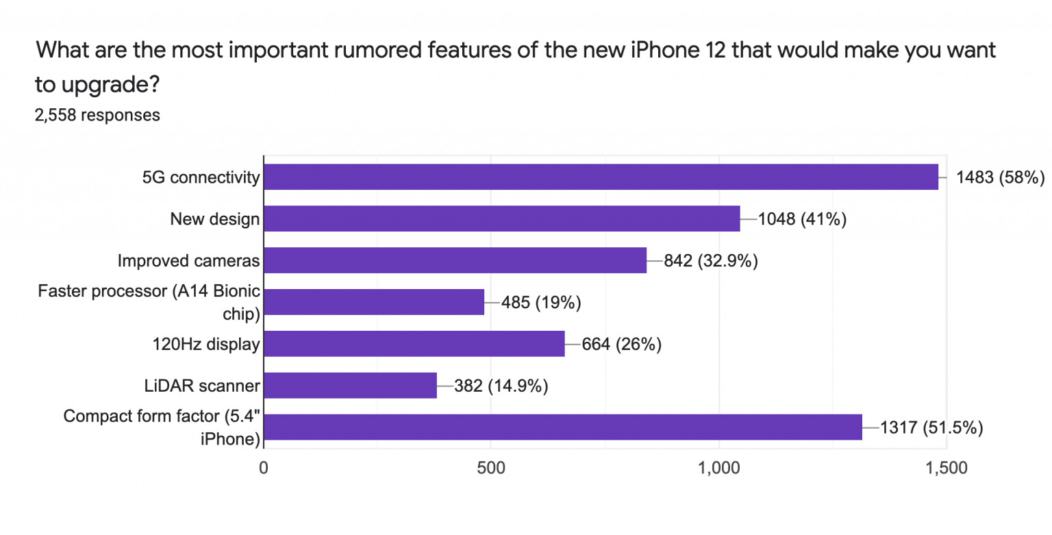 Each respondent was allowed to select multiple options - 5G and compact design will drive iPhone 12 upgrades, LiDAR sensor not so much: pre-launch survey