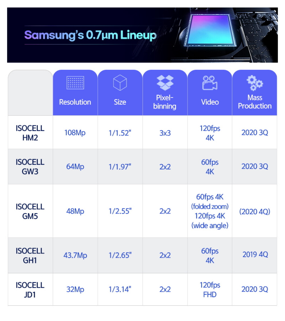 Samsung will bring four new ISOCELL camera sensors to upcoming smartphones