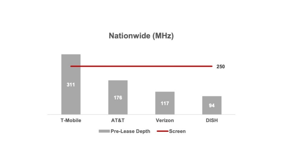 This graph neatly summarizes T-Mobile's huge advantage over the competition in low and mid-band resources - The US 5G war of words heats up as T-Mobile fires back at Verizon and AT&T