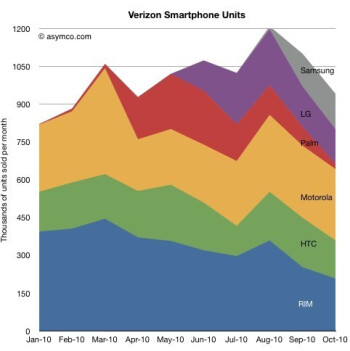 Verizon smartphone sales in Q3 nosediving after the iPhone 4 launch
