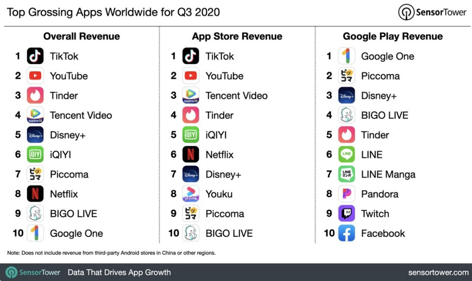 TikTok was the top grossing app during the third quarter - App Store grossed nearly twice as much as the Google Play Store during Q3