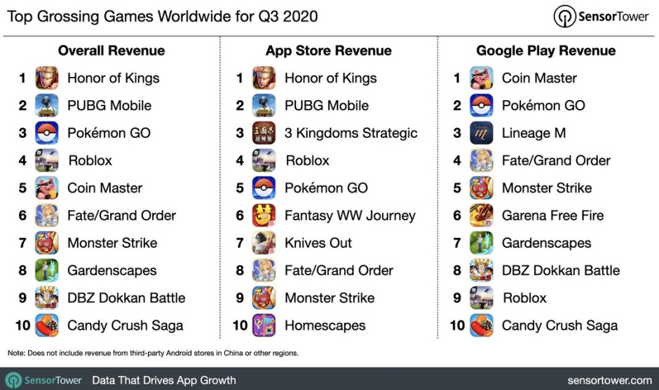 Top grossing games during the third quarter - App Store grossed nearly twice as much as the Google Play Store during Q3