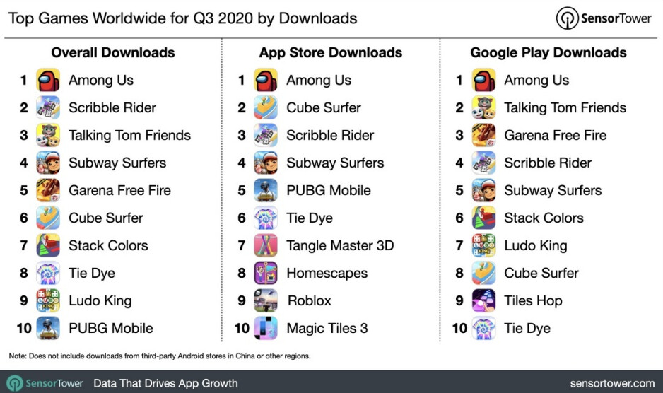 Among Us was the big breakout game last quarter - App Store grossed nearly twice as much as the Google Play Store during Q3