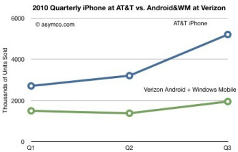 The Verizon iPhone: win-win for Big Red and Apple