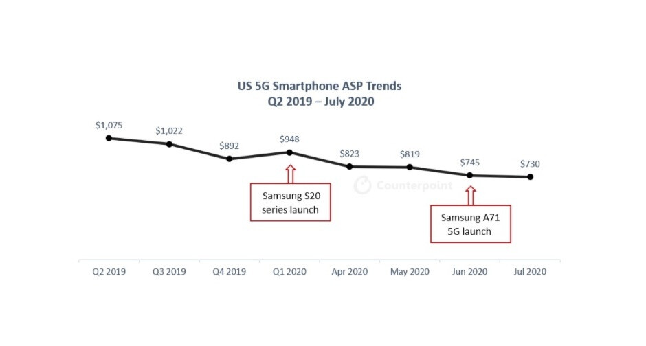 5G handsets are becoming more popular and affordable in the US ahead of Apple's iPhone 12 release