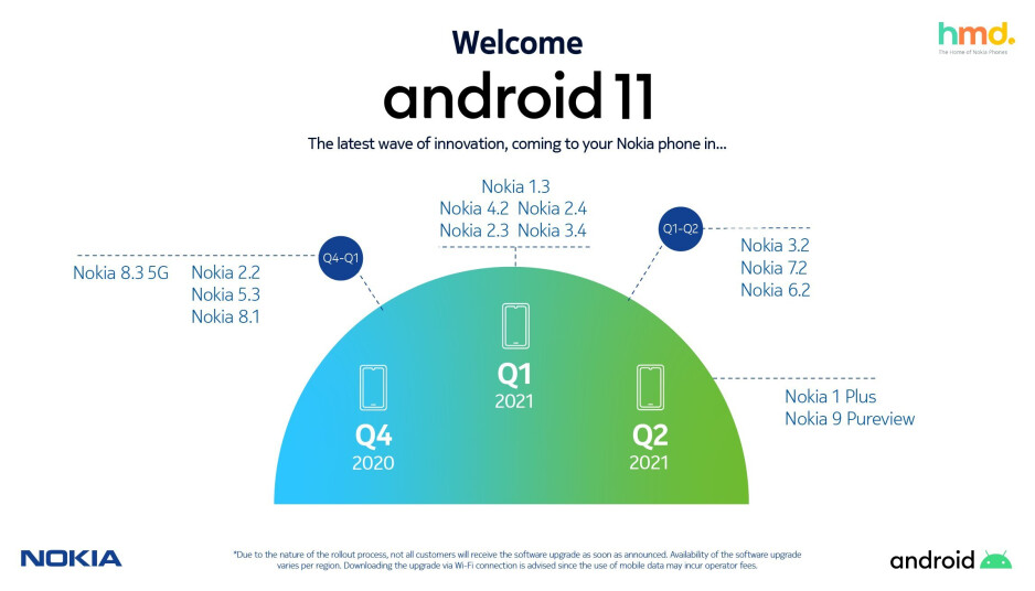 Here's when your Nokia phone will receive Android 11
