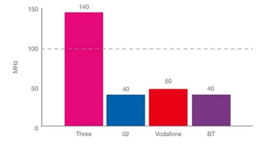 Three has nearly three times the 5G capacity in England that runner-up Vodafone sports - Analysts in one country worry about the lack of 5G signals for the new iPhone