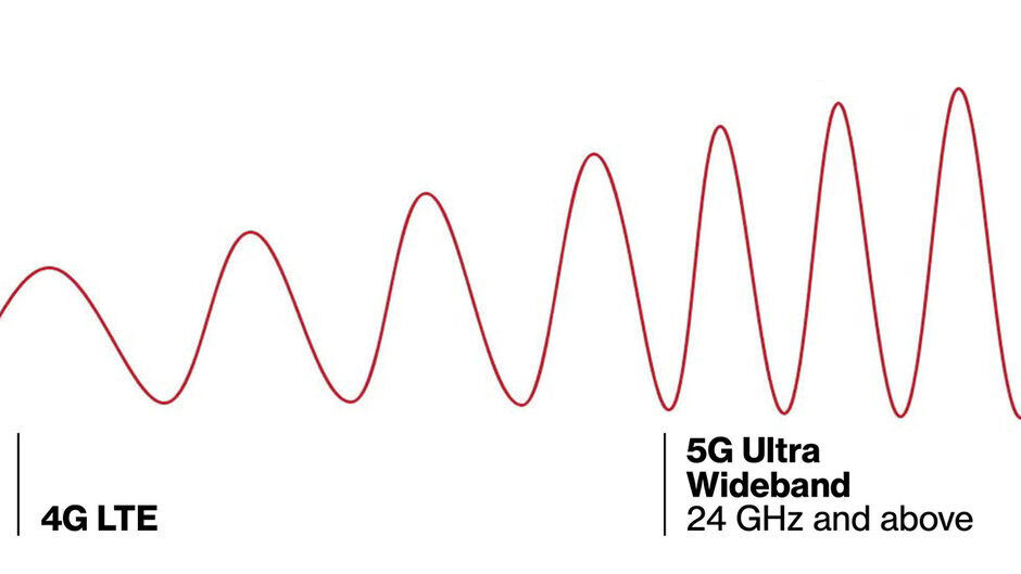 The 5G network exists across a spectrum of frequencies - 5G on the iPhone 12: how the next-gen network will shape the mobile experience