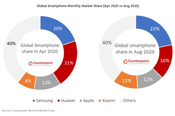 Global smartphone shipments in August 2020 - Huawei has started to tumble and Xiaomi is eating up its market share