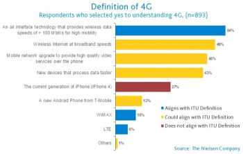 A quarter of survey respondents think 4G is the fourth generation of the iPhone