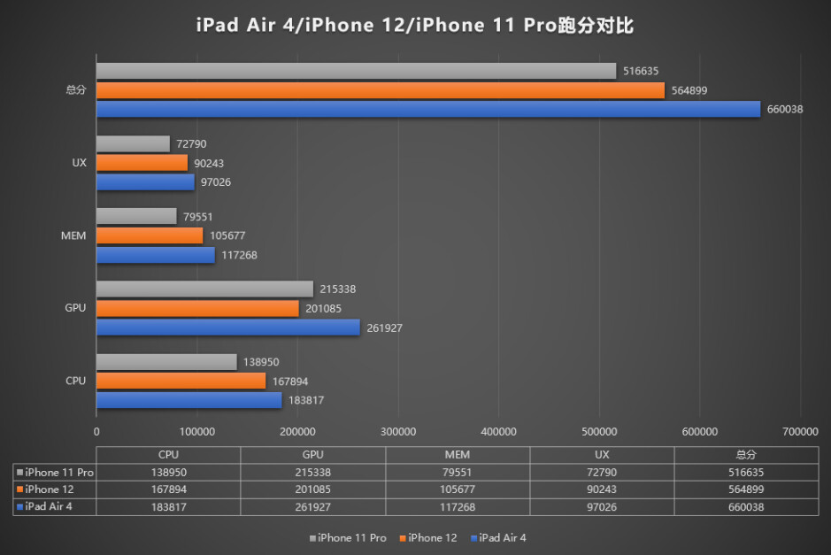 iPhone 12 loses to iPad Air 4 on AnTuTu, also lags behind iPhone 11 in graphics