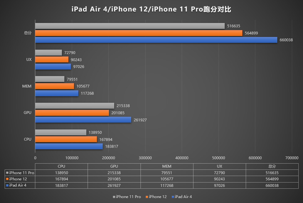The iPhone 12 loses to the iPad Air 4 on AnTuTu, also lags behind the iPhone 11 in graphics