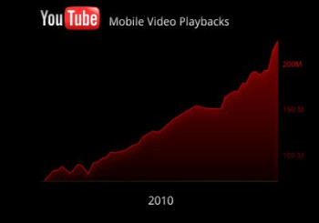 YouTube mobile daily views