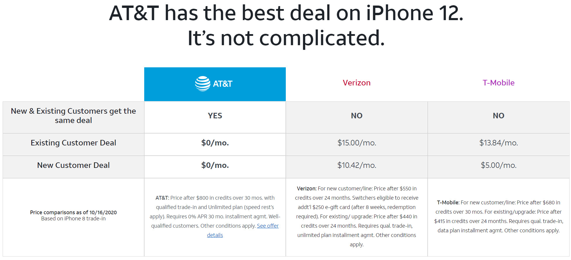 For now, AT&T claims the best iPhone 12 deal on offer - The best iPhone 12 price and deals on T-Mobile, Verizon, or AT&T