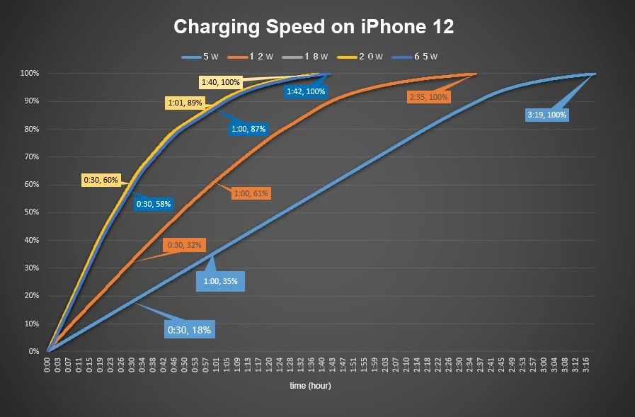 The 18W, 20W and even 65W Apple chargers all take about an hour and forty minutes to charge the iPhone 12/Pro - Apple iPhone 12 Pro/Max vs iPhone 11 Pro/Max