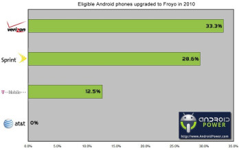 Which are the most reliable manufacturers and US carriers when it comes to Froyo updates?