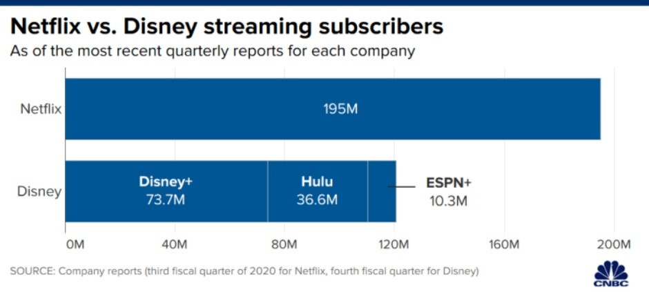 Disney+ keeps growing at a crazy, Netflix-threatening pace