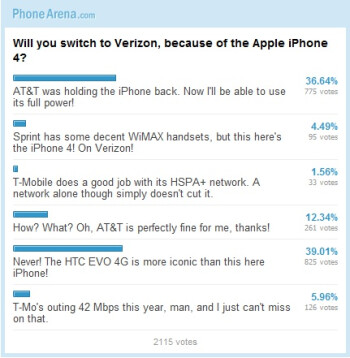 Will you switch to Verizon, because of the Apple iPhone 4: Results