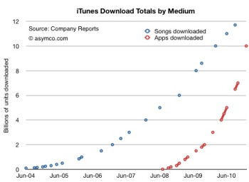 60 apps downloaded on each iOS product