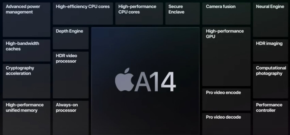Each 5nm A14 Bionic chipset contains 11.8 billion transistors - Apple's 2022 A16 Bionic chip could be made using the 4nm process node