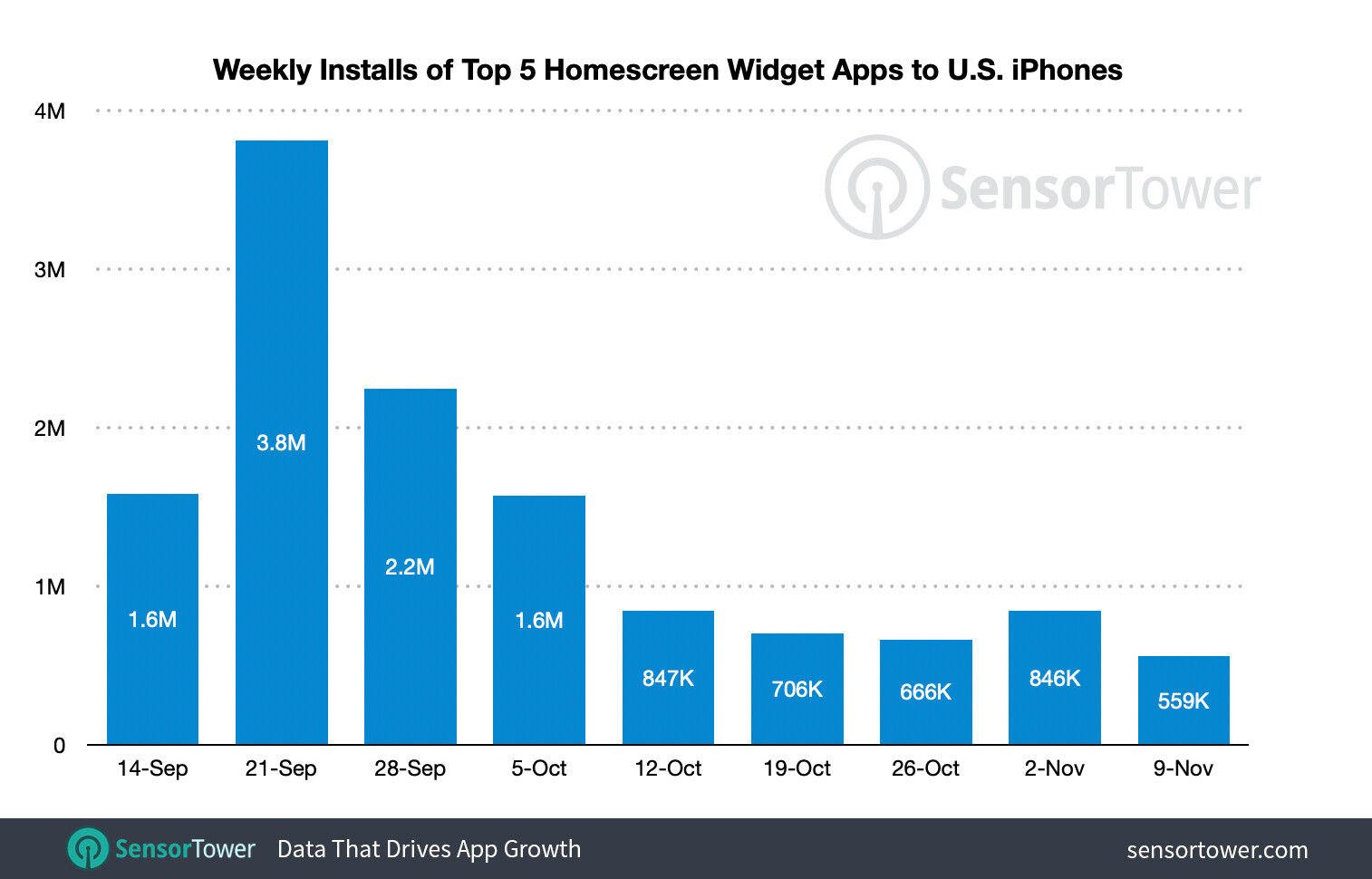 Collective installs of the five most popular widget apps for iOS 14 - These iOS 14 widget apps have already been installed on 15% of US iPhones since iOS 14 launch