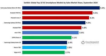 The top ten 5G smartphones sold globally in September by market share - Samsung produced the top-selling 5G phone worldwide in September