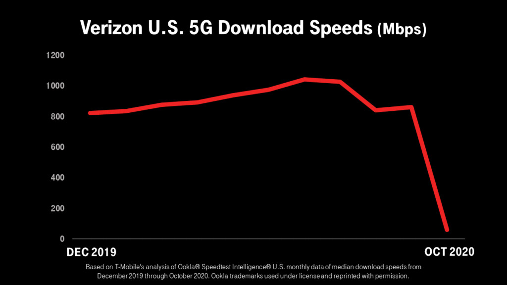 Verizon's 5G speeds went from first to worst with the expansion of its network - T-Mobile destroys Verizon's 5G network claims by sliding in its coverage DMs