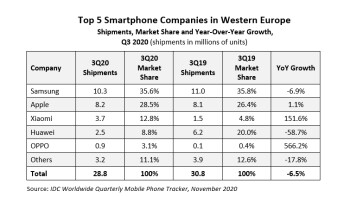 Huawei's smartphone shipments dropped almost 60% in Western Europe last quarter