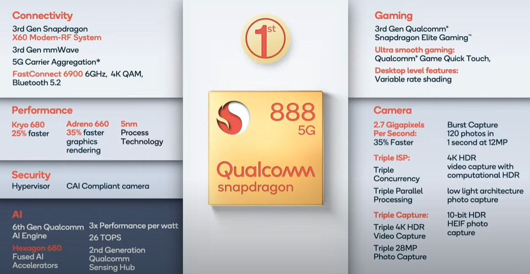 Snapdragon 888 is official, Galaxy S21's chipset beats the iPhone 12 in key 5G specs