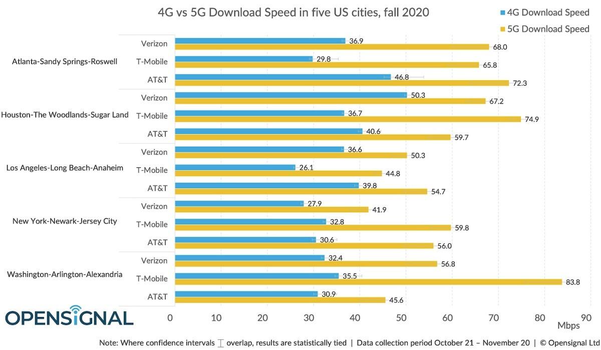 Verizon vs T-Mobile vs AT&T: así es como se comparan las tres redes 5G después de los últimos descubrimientos