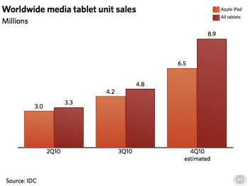 iPad fuels 45  global tablet market growth