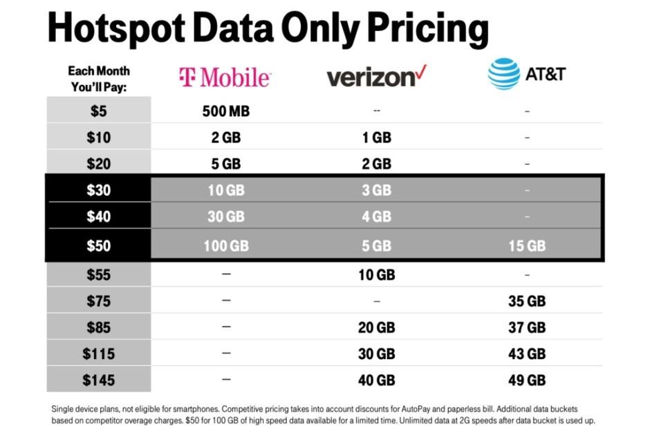 T-Mobile avergüenza a Verizon y AT&T con un par de nuevos anuncios importantes sobre 5G