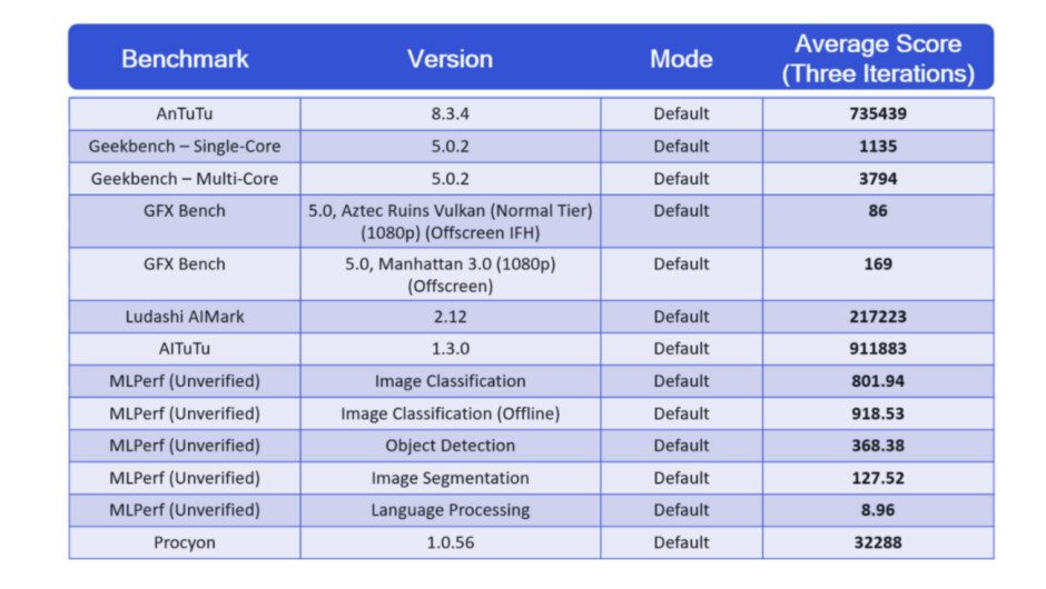 Qualcomm has run loads of Snapdragon 888 benchmarks; Check them out!