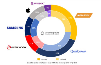 MediaTek is now the number one provider of chipsets to the smartphone market - Qualcomm is no longer the top supplier of chipsets for smartphones