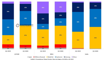 Smartphone chipset breakdown by region - Qualcomm is no longer the top supplier of chipsets for smartphones