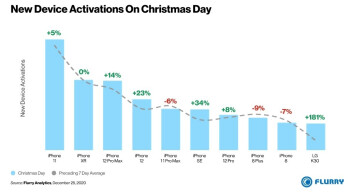 For the second year in a row, the iPhone 11 is the most activated phone in the US on Christmas Day - can you guess the only phone among the top ten activated in the US on Xmas that was not an iPhone?