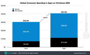 Global Consumer Spending in Apps on Christmas 2020 - The App Store grabs over 68% of global app revenue on Christmas day
