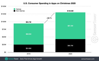 U.S. Consumer Spending in Apps Christmas 2020 - The App Store grabs over 68% of global app revenue on Christmas day