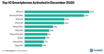 The Apple iPhone 11 was the most activated phone in the U.S. during December - Surprise! This LG phone was among the most activated handsets in the U.S. last month