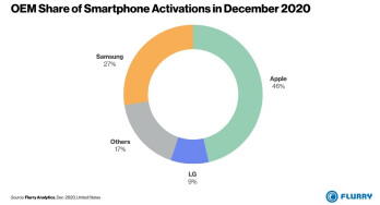 According to activations, Apple was the largest smartphone manufacturer in the state during December-surprise!This LG phone was one of the most active phones in the U.S. last month