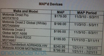 The leaked document shows what Verizon's minimum advertised price will be for the HTC Thunderbolt and the Motorola XOOM
