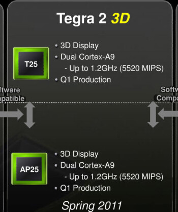 "NVIDIA to release ""Tegra 2 3D"" processors on smartphones this spring, quad-core coming this fall"