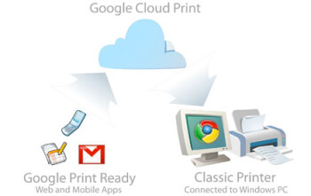 The Google Cloud Print app will allow you to print documents and Gmail letters and attachments from your HTML5 enabled  handset