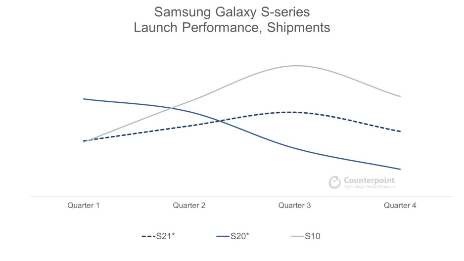 Source -Counterpoint Research. *Includes forecasted quarters.  - The Galaxy S21 hits the same price sweet spot as the iPhone 12, but there are more challenges ahead