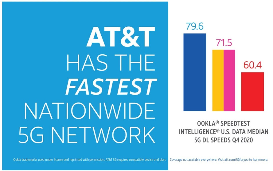 AT&T had the fastest 5G in the U.S. during the fourth quarter - Did your carrier deliver the fastest median download 5G data speed in the U.S. last quarter?