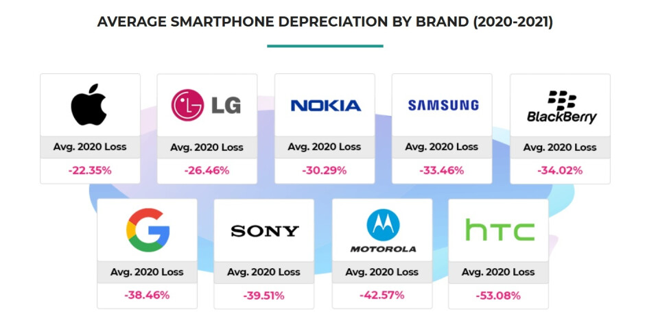 HTC handsets lost the most value last year - Can you guess which smartphone brand holds its value better than the competition